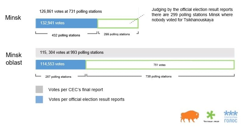 Golos Final Election Report 3